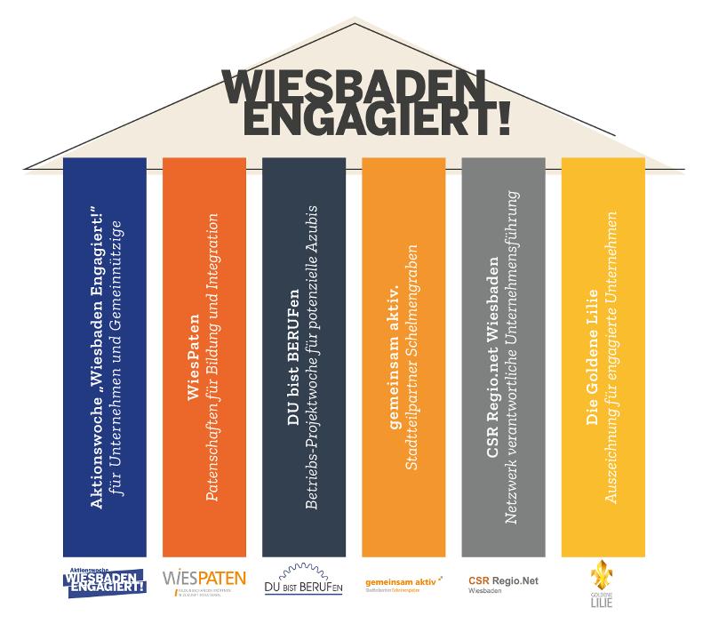 wiesbaden engagiert 2018 strategie saeulen grafik